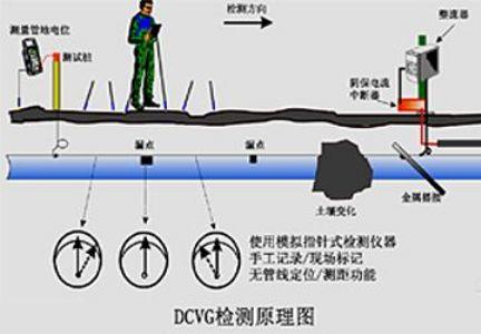 直流电压梯度DVCG管道防腐层检测技术